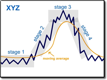gold cyclical cycle